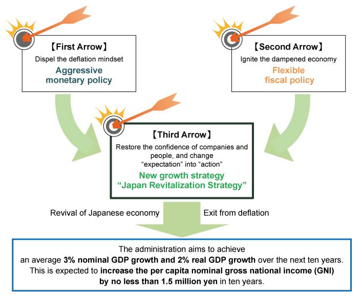 economic growth strategy definition